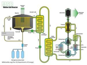 Réacteur à sels fondus